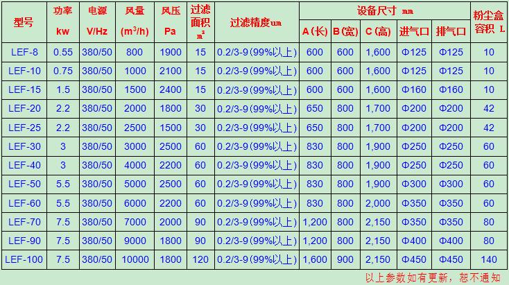 绿深单机除尘器性能参数.png